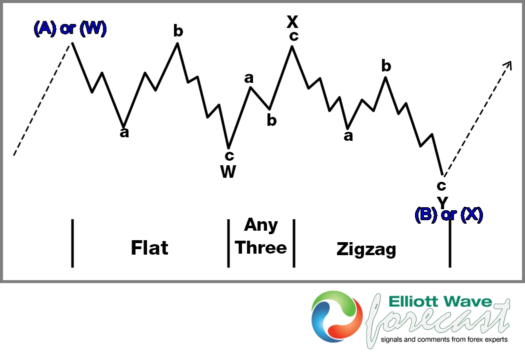 Elliott Wave Theory Structure : A Double Three Combination