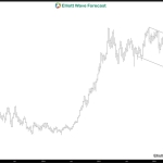 USD strength is likely limited into FOMC meeting