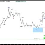XAUGBP (Gold/GBP) Elliott Wave Analysis