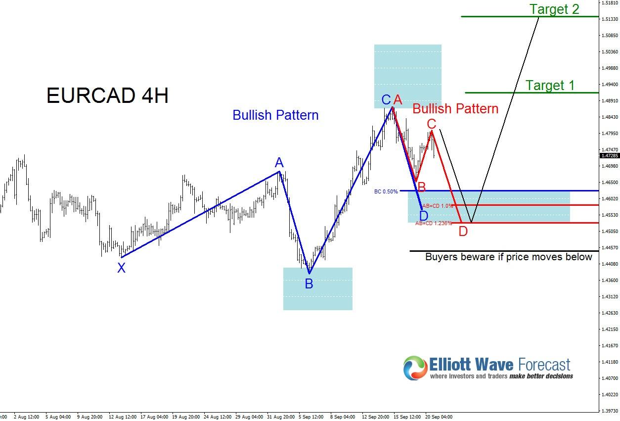Will Bulls Push EURCAD Higher?