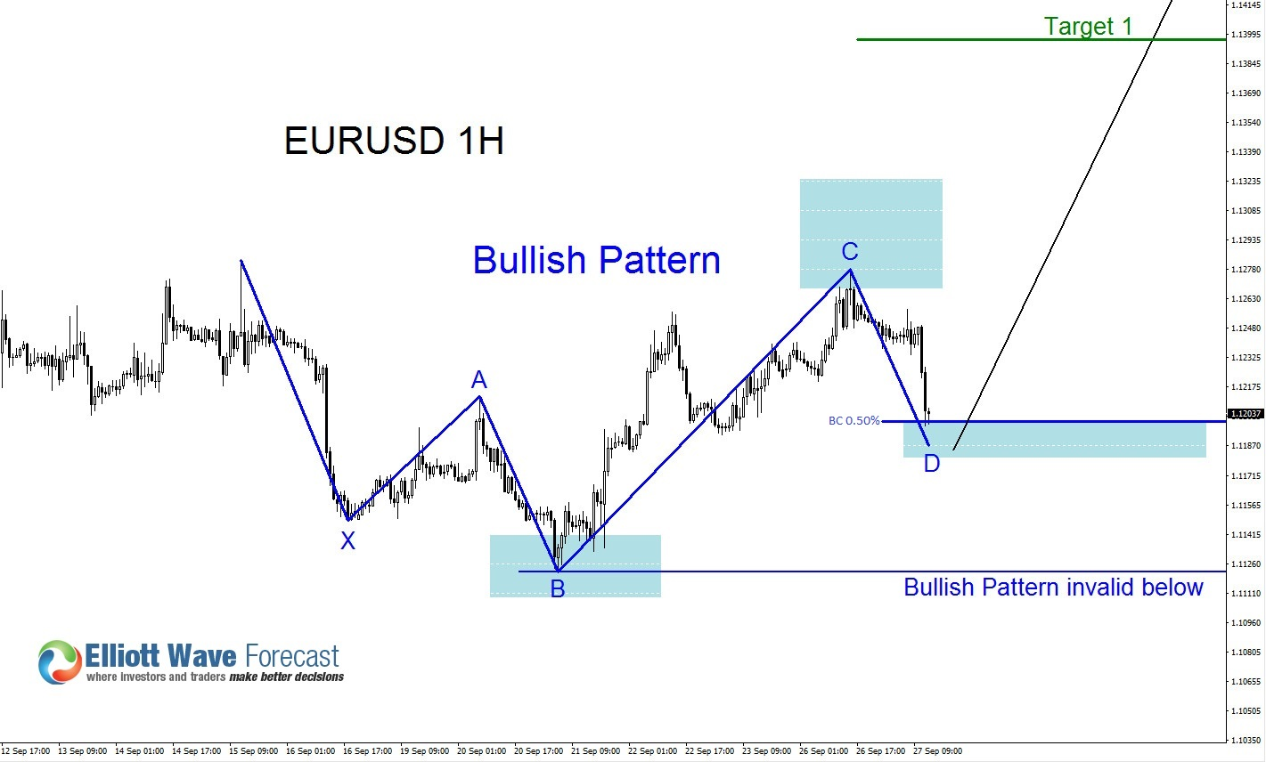 EURUSD Possible Bounce?