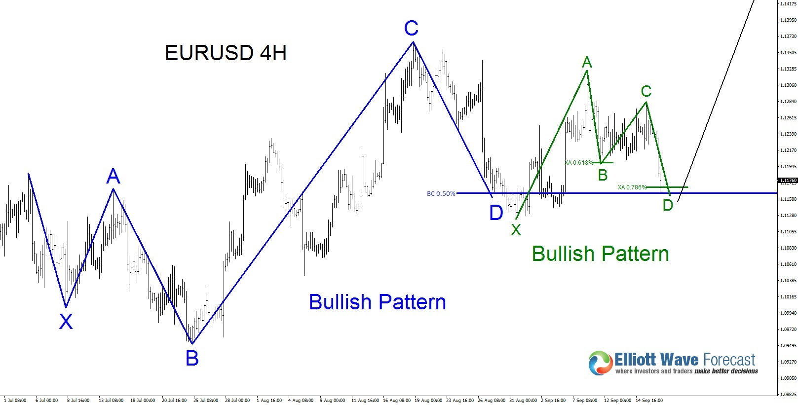 EURUSD Bullish Patterns?