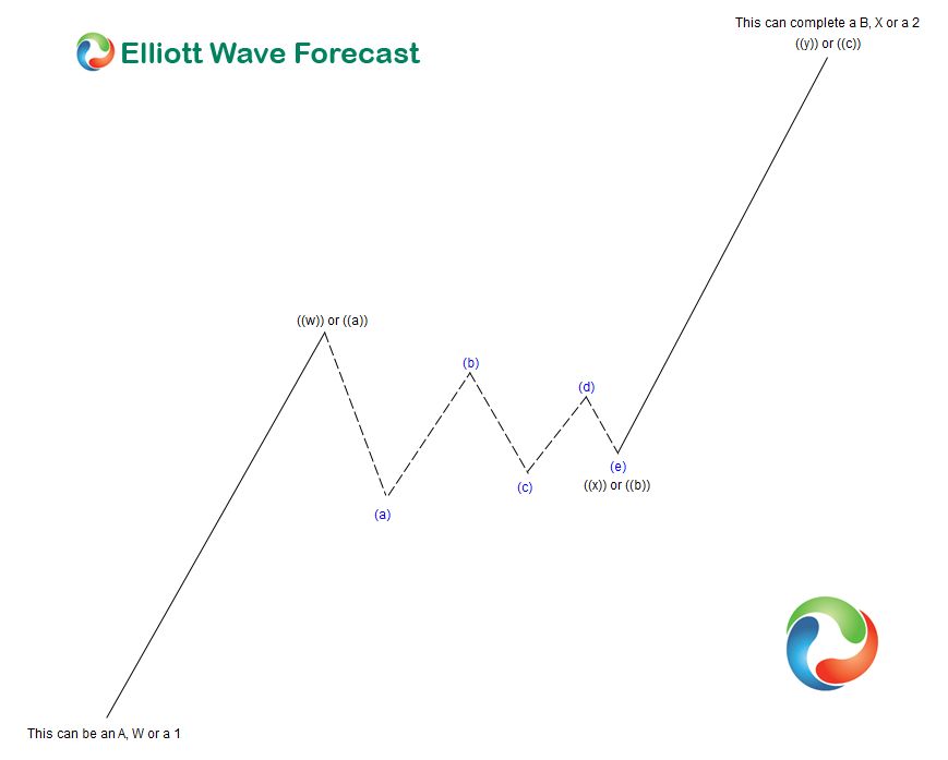 Elliott Wave Theory Structure : Double Three with a Contracting Triangle in the connector Wave B or X