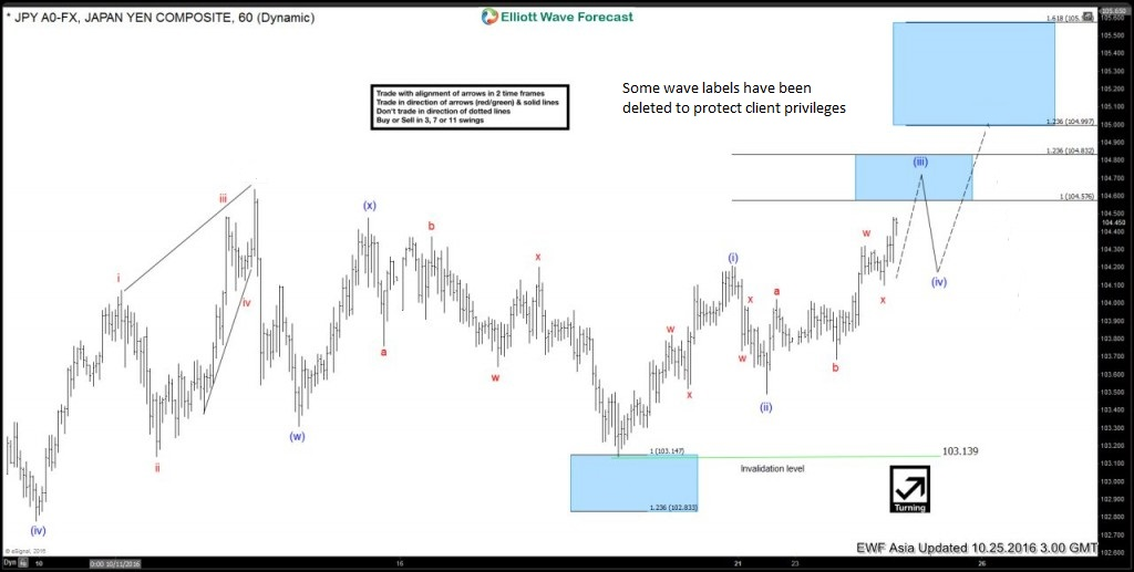 USDJPY : Elliott Waves Calling Bounce Higher