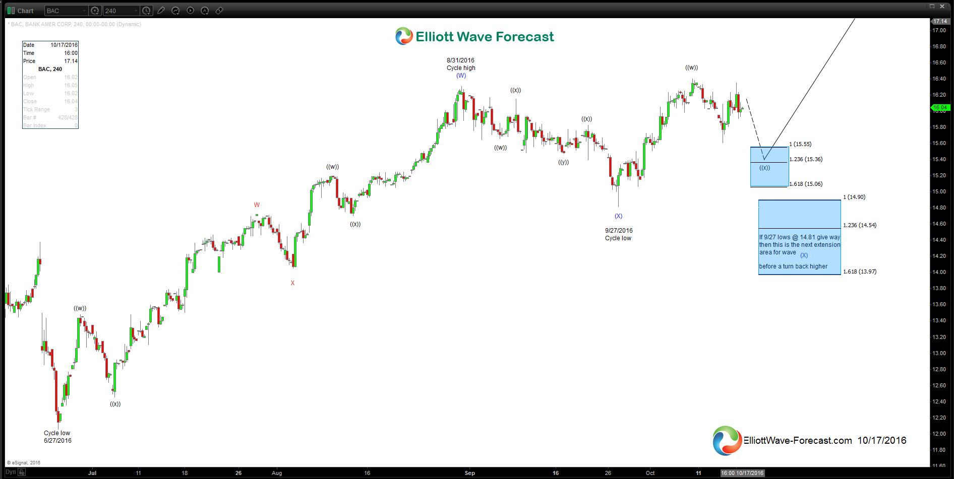 $BAC Near Term 4 hour Elliott Wave Technical Analysis for Bank Of America