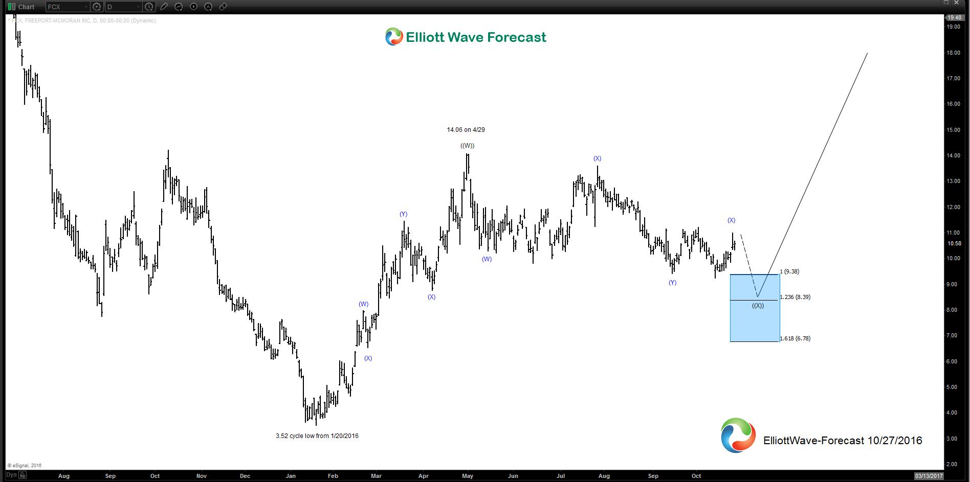 Daily Elliott Wave Analysis of Freeport-McMoRan Inc. $FCX