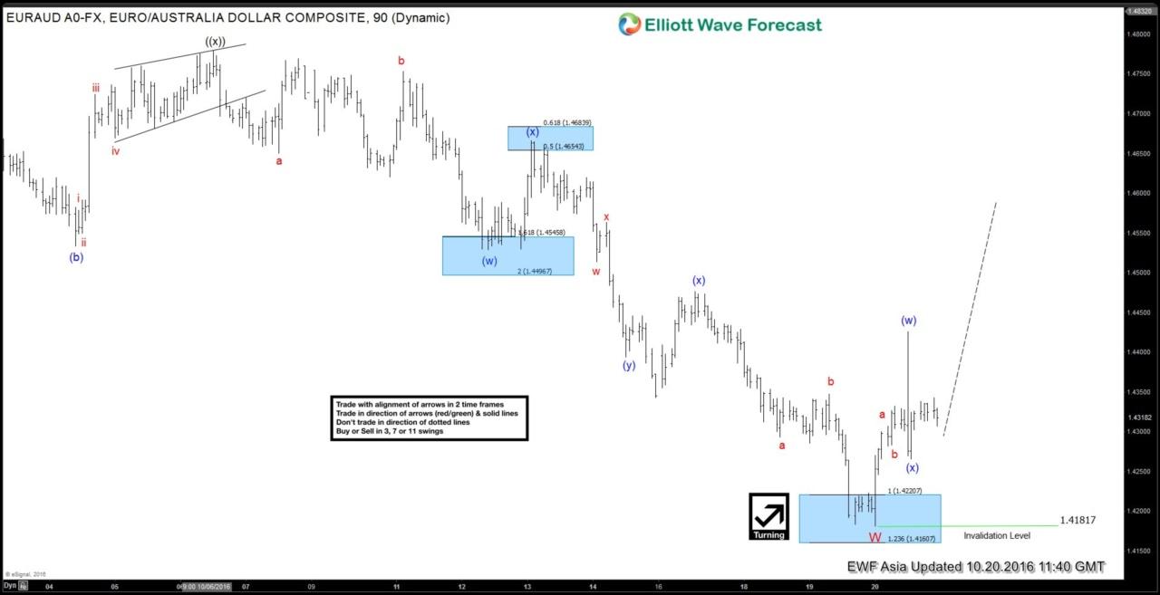EURAUD Short-term Elliott Wave Analysis 10.21.2016