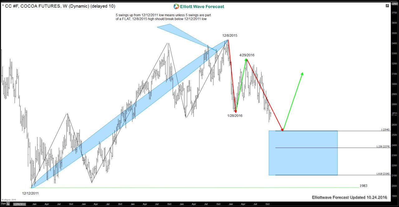 Cocoa Futures: Technical Picture from 2011 low
