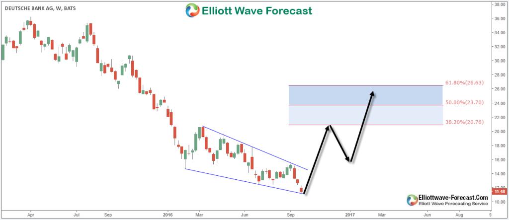 Deutsche Bank Weekly Chart 9.30