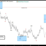 $EURAUD forecasting the path & selling the rallies