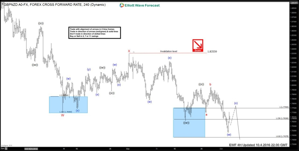$GBPNZD: Calling lower based on Elliott Wave Swing Sequence