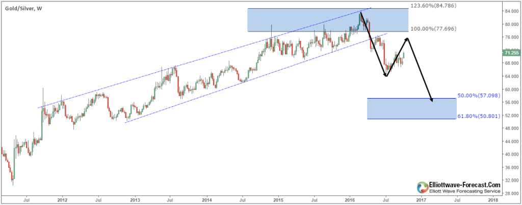 Gold Silver Weekly
