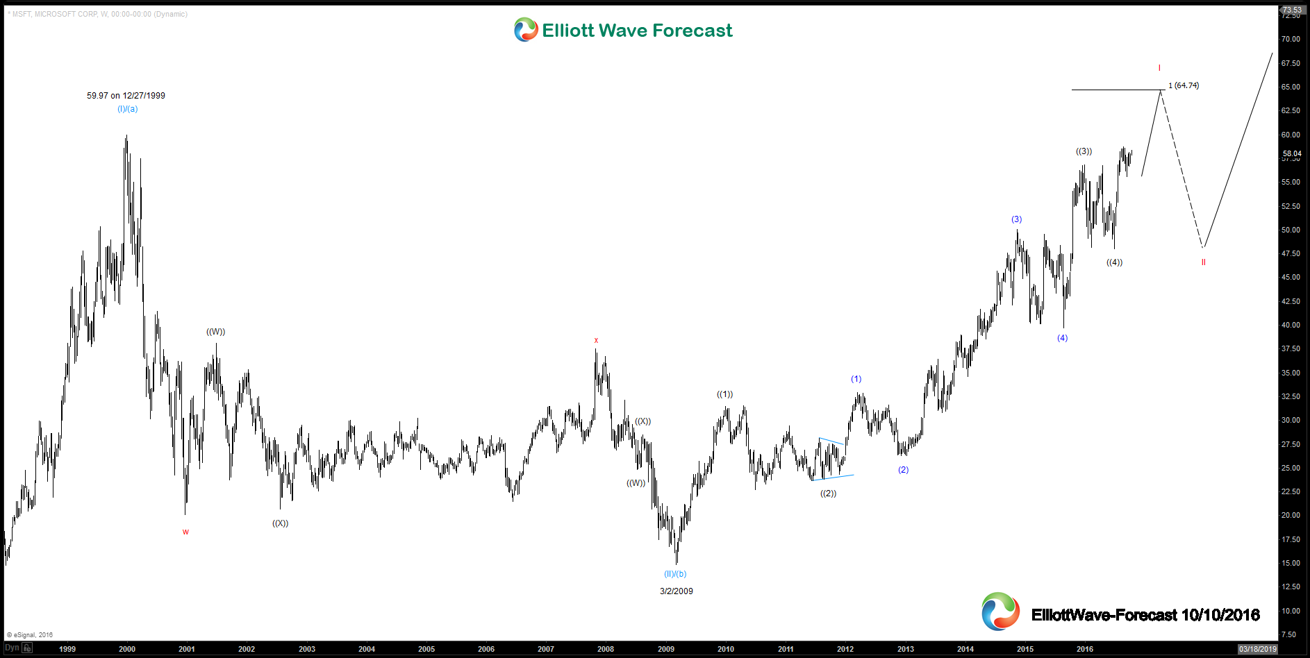 Microsoft Weekly and Daily Elliott Wave Analysis $MSFT