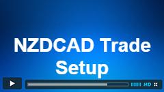 NZDCAD Elliott Wave Trade Setup Update 10.27.2016