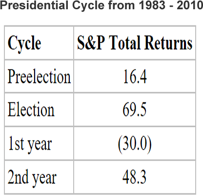 S and P total return