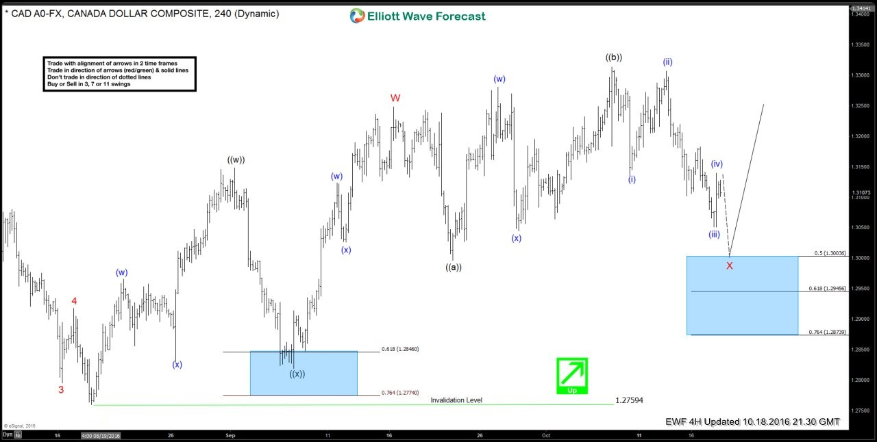 USDCAD: Buying the dips based on incomplete Elliott wave sequence