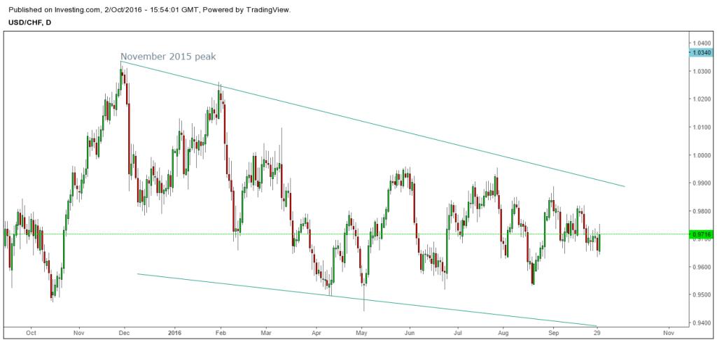 US Dollar outlook post FOMC