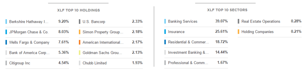 Financial Sector Top Holdings