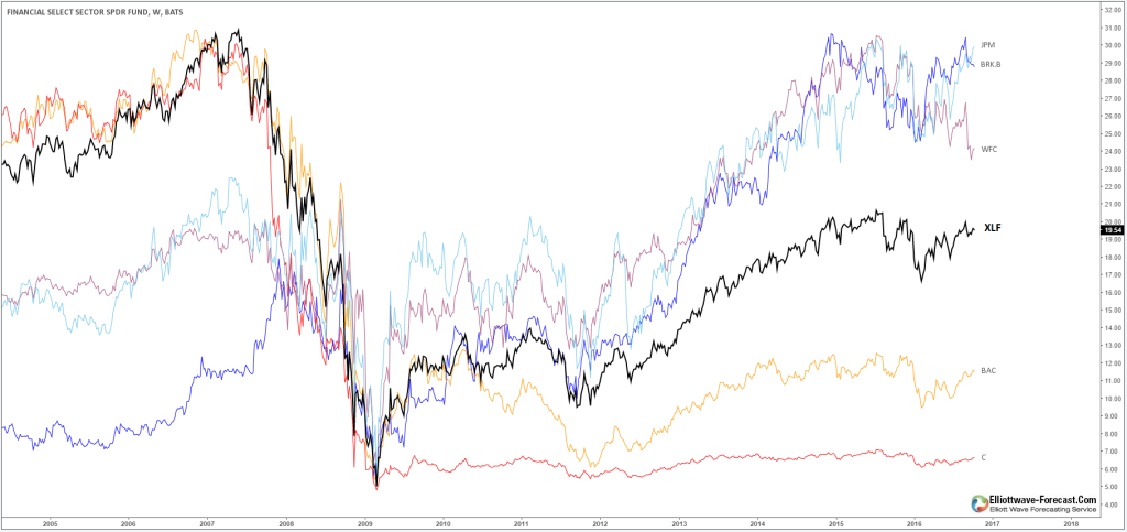 Financial Sector Stocks