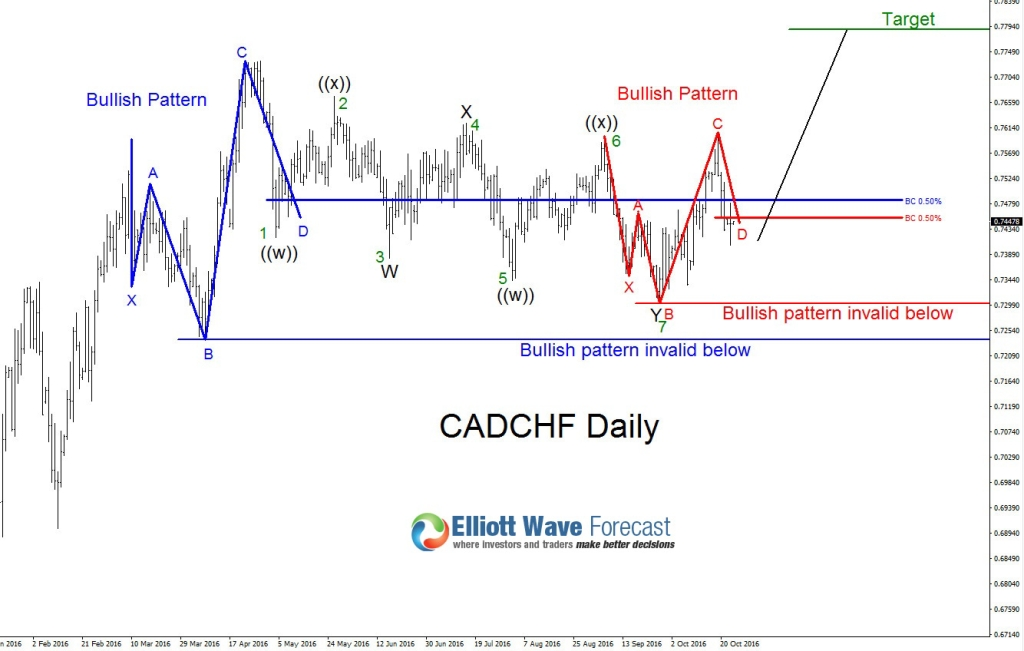 Cadchf Possible 7 Swing Wxy Elliott Wave Correction