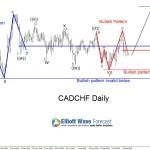 CADCHF: Possible 7 Swing WXY Elliott Wave Correction + Bullish Patterns