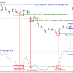 Trading Momentum Price Action Break-outs With an Elliott Wave Forecast
