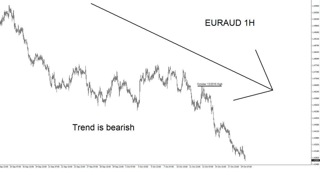 euraud 1h trend