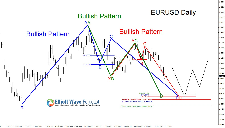 EURUSD: Three Possible Bullish Patterns