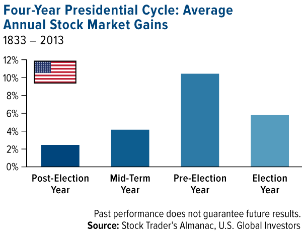 U S Presidential Election Cycle