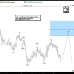 $NZDUSD Elliott Waves forecasting the decline