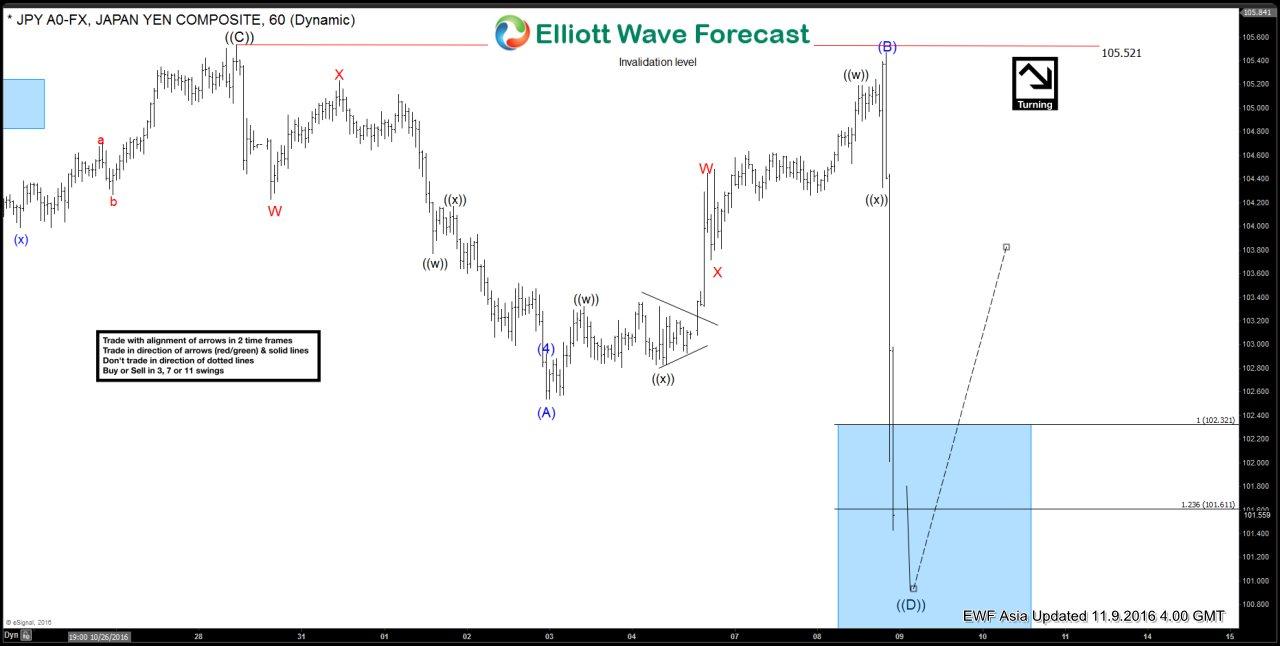 USDJPY Short-term Elliott Wave Analysis 11.9.2016