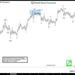 USDNOK Short-term Elliott Wave Analysis 11.29.2016