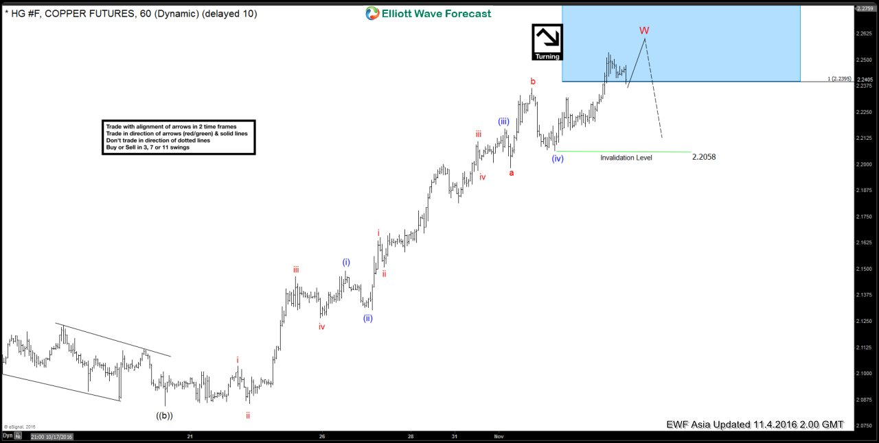 Copper Short-term Elliott Wave Analysis 11.4.2016