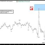 EURAUD Short-term Elliott Wave Analysis 11.11.2016
