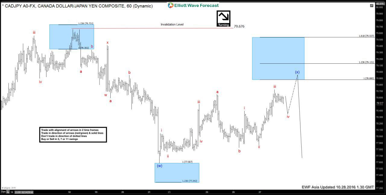 $CADJPY Elliott Wave Zig Zag pattern