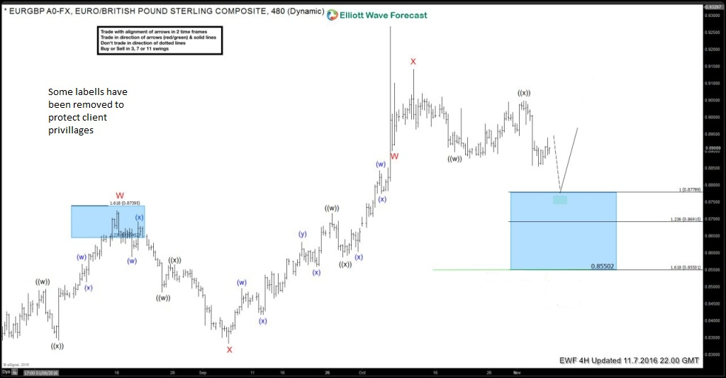 EURGBP forecasting the decline into the Election day