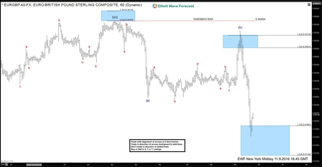 EURGBP-9-November-1-Hour-Mid-Day-After1-1024x533