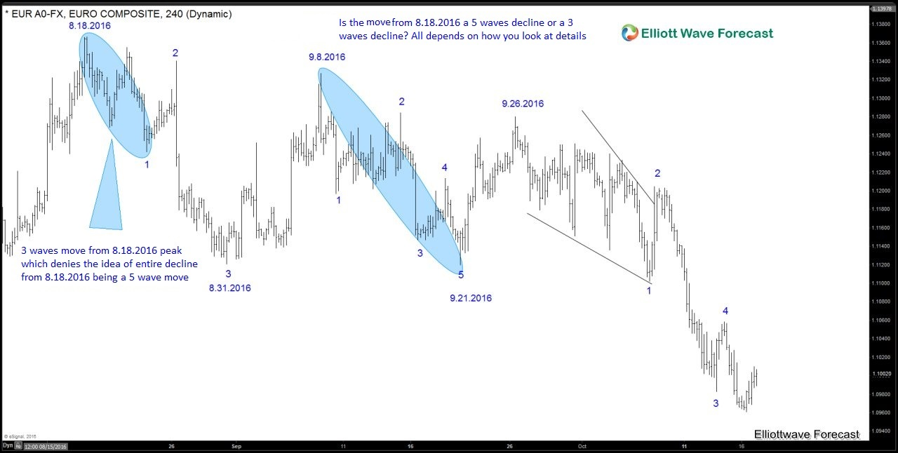 EURUSD-DAILY EW Blog