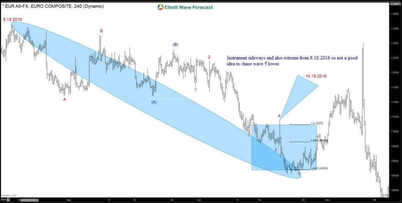 Trade Selection EURUSD