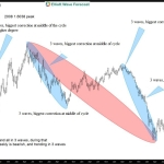 EURUSD-Weekly EW Subjectivity blog