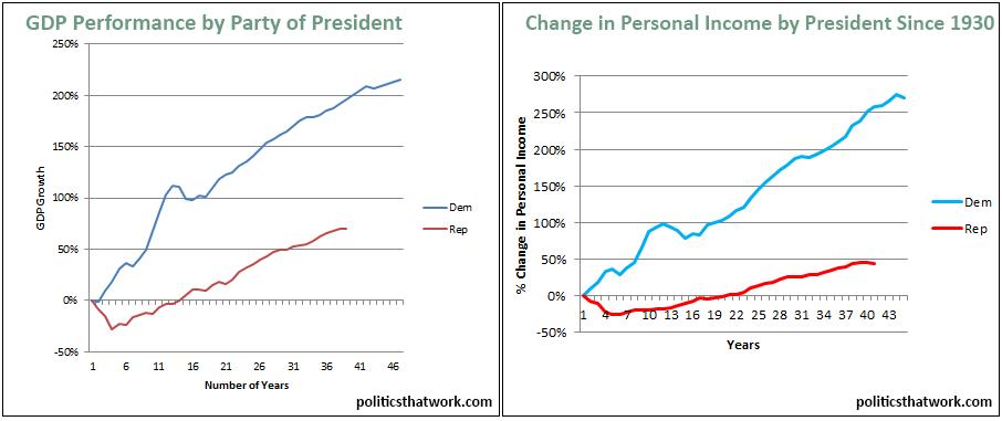 GDP & Income