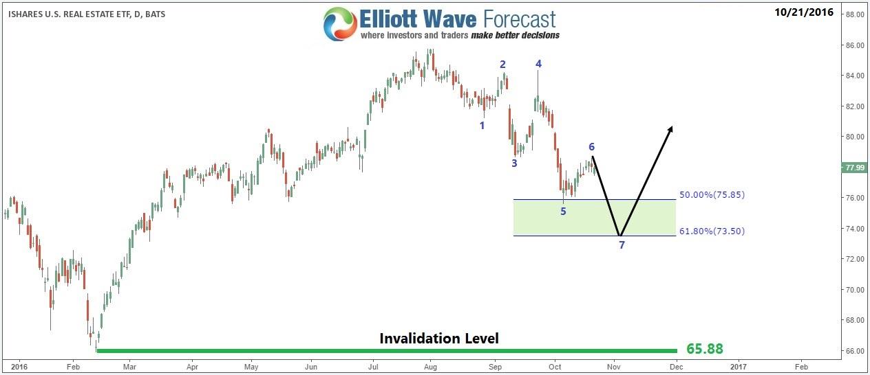 IYR ( U.S. Real Estate ETF ) short term bounce