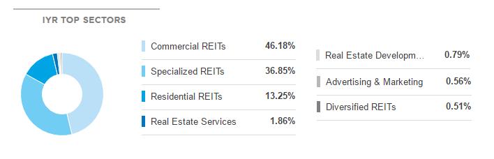 IYR Top Sectors