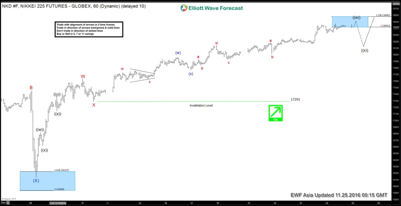 Nikkei elliott Wave Analysis 2016