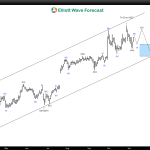 $QCOM Daily Elliott Wave Analysis