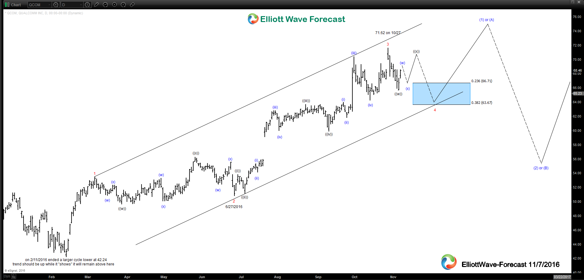 $QCOM Daily Elliott Wave Analysis