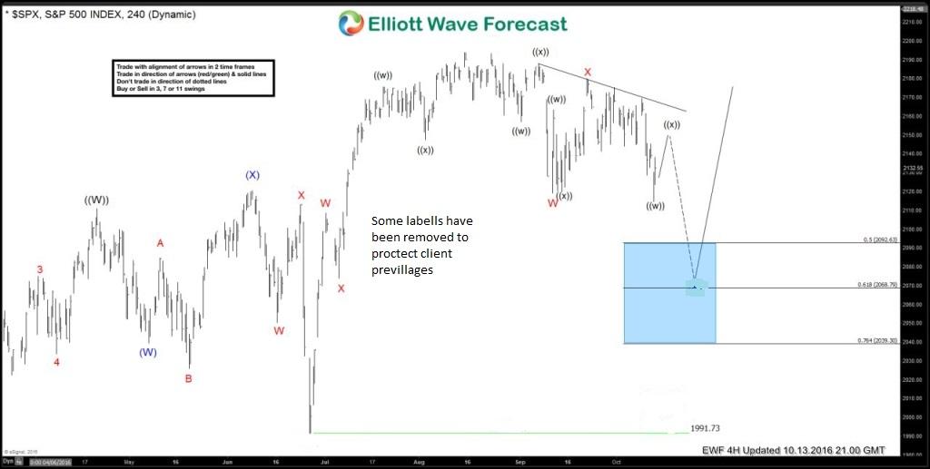 $SPX Elliott waves calling the decline & then the bounce