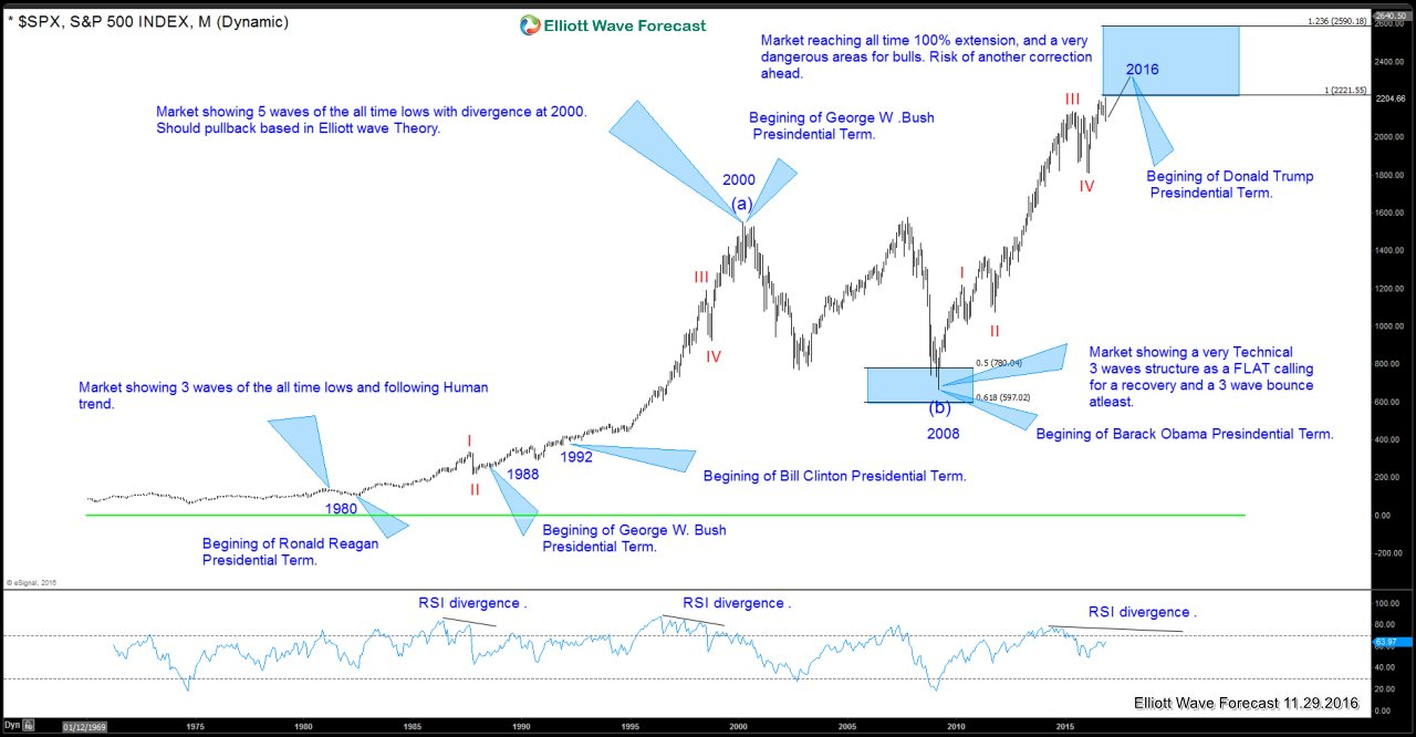 SPX and Presidential Cycle