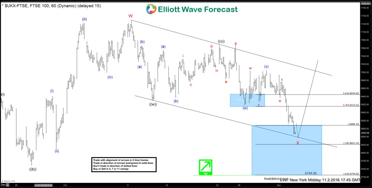 FTSE Short-term Elliott Wave Analysis 11.3.2016