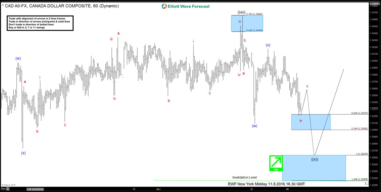 $USDCAD Elliottwaves Forecasting The Rally & Buying The Dips